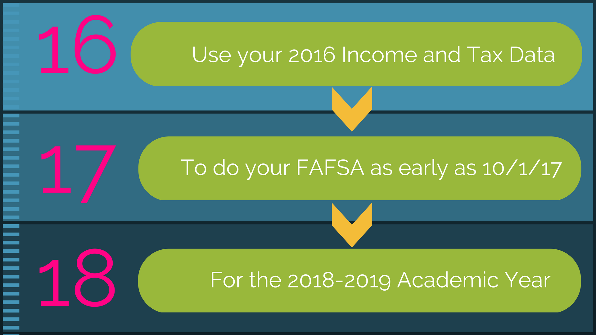 financial aid at unm tips forms and problems Free application for federal student aid (fafsa®) form ready to apply now temporary issues with studentaidgov/login view your financial aid information.