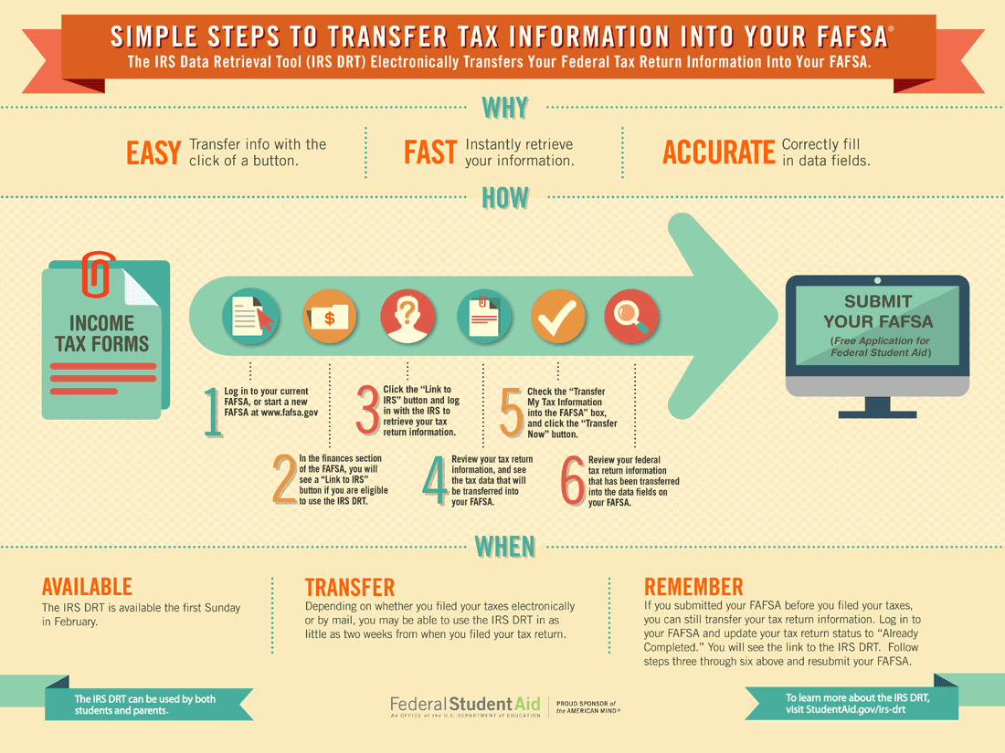 IRS Data Retrieval Tool :: UNM Financial Aid Office | The
